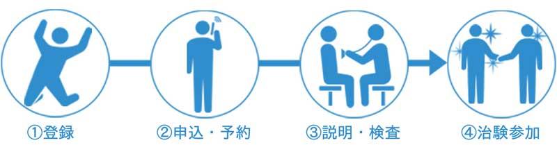 治験の申し込み方法