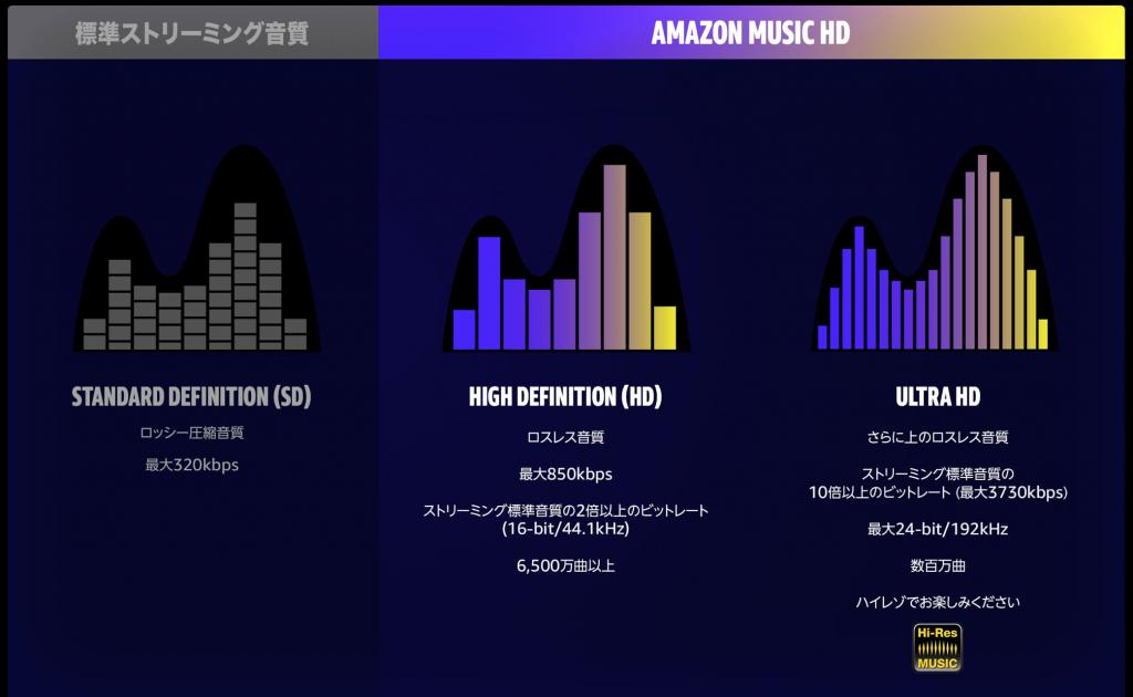 AMAZON MUSIC HD 音質